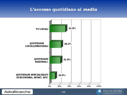 """L'indagine di """"Astra Ricerche"""" sul futuro dei media: l'analisi (errata) di """"Affari Italiani"""""""