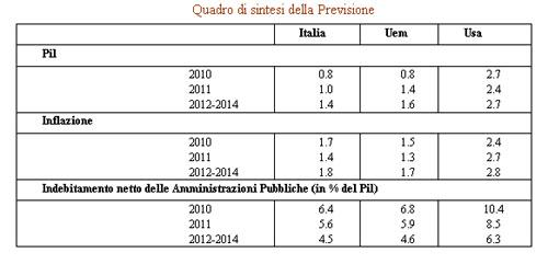 Rapporto prometeia 2010