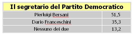 Segretario PD tabella