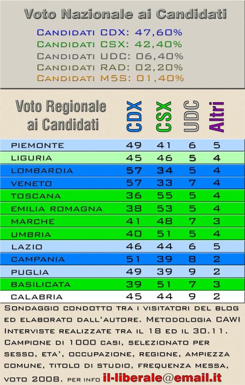 Sondaggio voti candidati