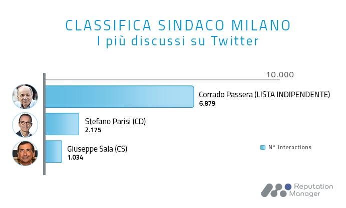 Comunali Milano, Passera si ritira: