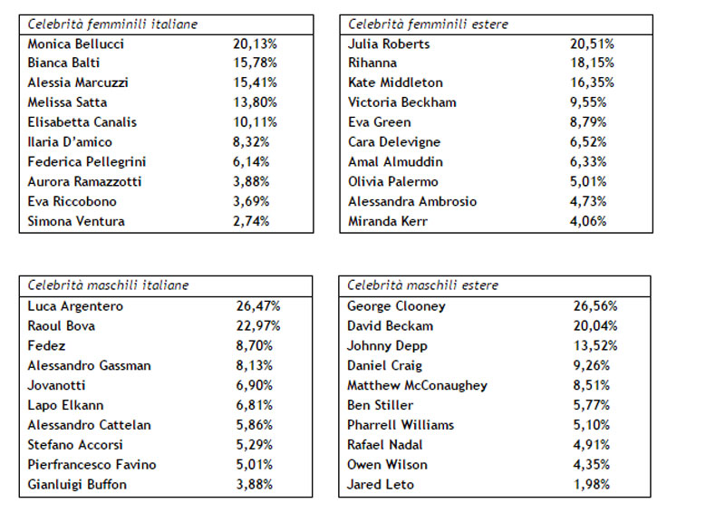 09a81cf92e Andando oltre confine la regina di stile tra le star internazionali al  femminile è Julia Roberts (20,51% delle preferenze), sempre chic anche  quando indossa ...