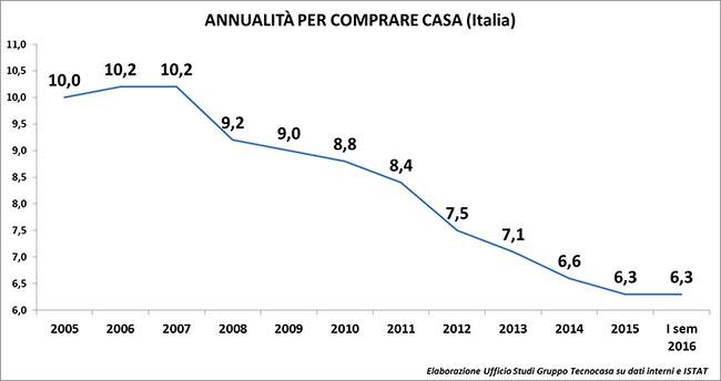 Per comprare casa a Genova servono 4,4 anni di stipendio