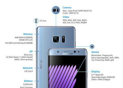Samsung Galaxy Note 7: ancora indiscrezioni, presentazione il 2 Agosto