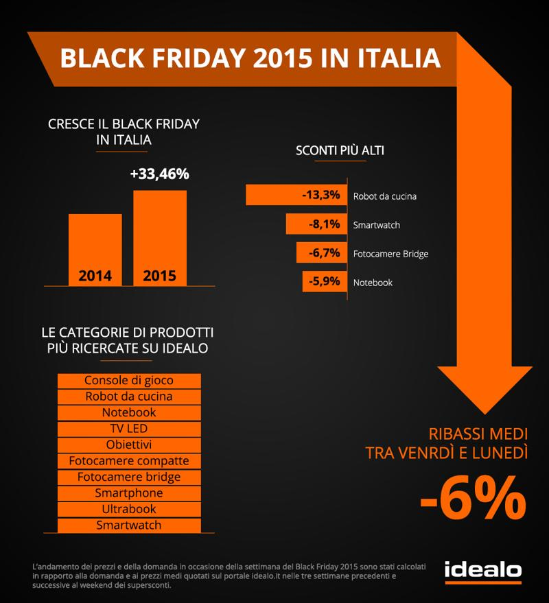 Black Friday e Cyber Monday: i dati italiani