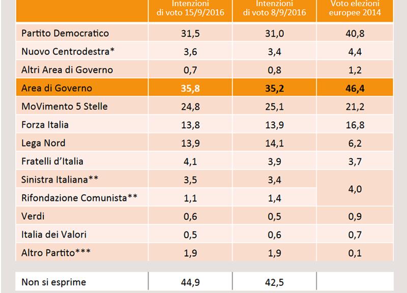 Sondaggio Swg: testa a testa Lega-Forza Italia, sale il Pd