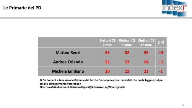 Sondaggio: M5S (32,3%) primo partito stacca il Pd post-scissione di 5 punti