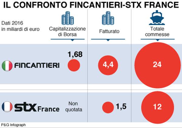 infografica confronto fincantieri stx