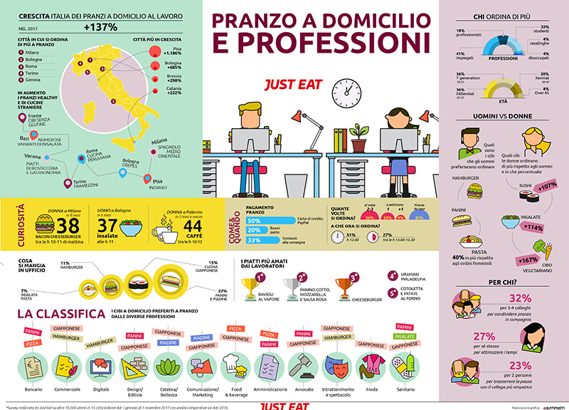 INFOGRAFICA JUST EAT   PRANZO A DOMICILIO E PROFESSIONI