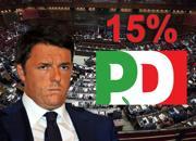 Elezioni sondaggi Pd crollo. Ius soli legge? Crollo Pd alle elezioni politiche