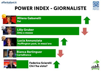 Power Index Giornaliste: Torna in testa Milena Gabanelli!