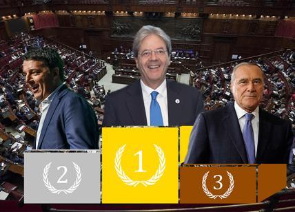 Pd, Gentiloni batte Renzi di cinque punti. Primarie del Centrosinistra: i dati