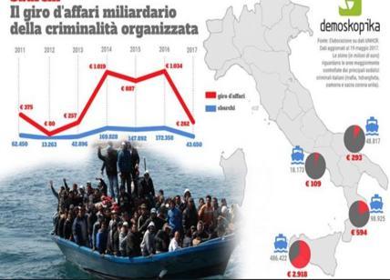 Immigrazione clandestina è nuovo business delle mafie. Come cambiano in Italia