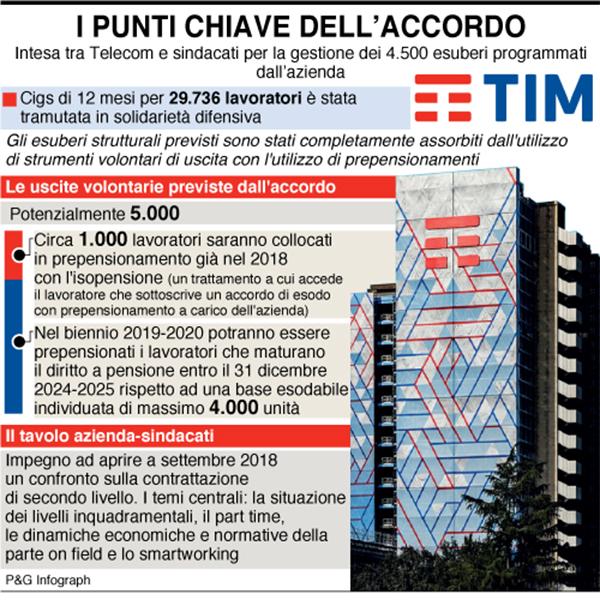 Tim, firmato l'accordo per 30 mila lavoratori: niente cassa integrazione
