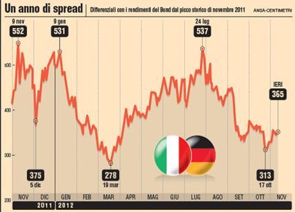 La bufala del balzo dello spread Non è colpa di Di Maio e Salvini Vogliono condizionare il governo