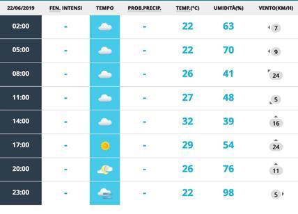 Meteo Roma 22 giugno e week end: due giorni a 31 gradi, da lunedì a 33