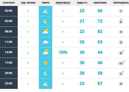 Meteo Roma 12 luglio. Cielo quasi sereno, termometro inchiodato a 30 gradi
