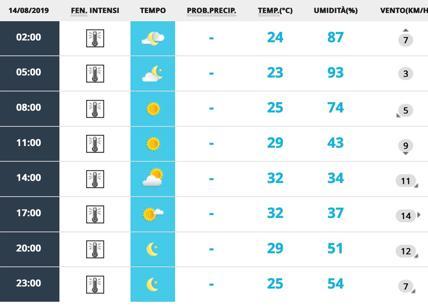 """Meteo Roma 14 agosto. Cessa l'allerta afa. Cielo sereno e caldo """"normale"""""""