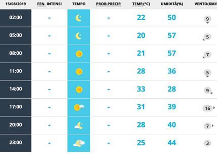 Meteo Roma 15-16 agosto: due giorni di sole pieno e caldo. Massima 32 gradi
