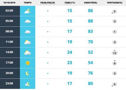 Meteo Roma 10 ottobre. Nuvole al mattino poi il sole si prende la rivincita