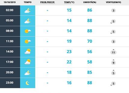 Meteo Roma 19-20 ottobre. Sole e nuvole in alternanza ma non piove
