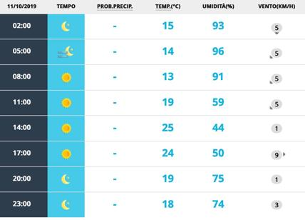 Meteo Roma 11 ottobre. Venerdì è il trionfo del sole e del caldo autunnale