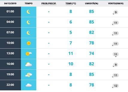 Meteo Roma 4 dicembre. Domani sciabolata di tramontana, il cielo si fa limpido