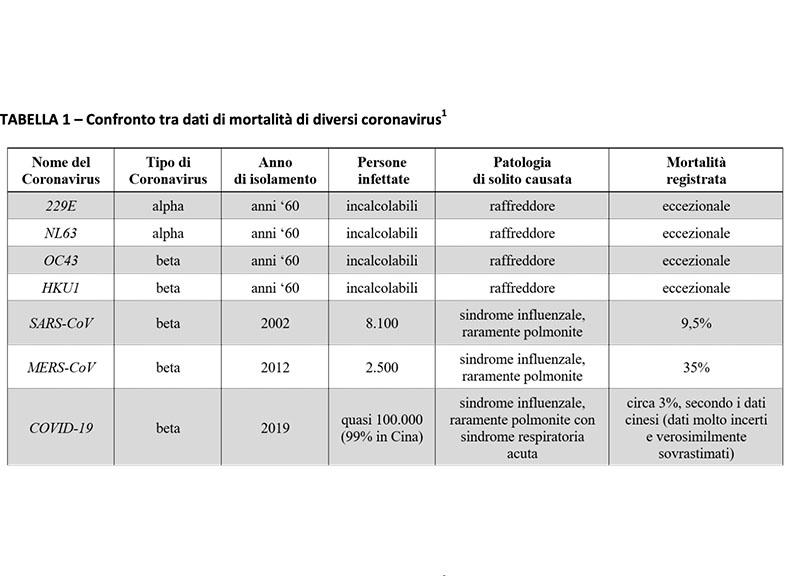 Confronto mortalità fra i coronavirus 5