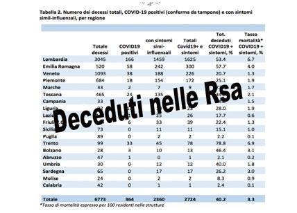 Morti Covid nelle Rsa anziani. In Lombardia e Emilia Romagna i dati peggiori