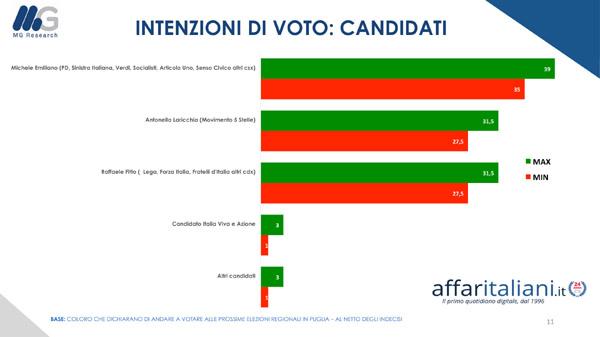 https://www.affaritaliani.it/static/upl2020/pre-/pre-elettorale-regionali-puglia-2020-affari-11.jpg