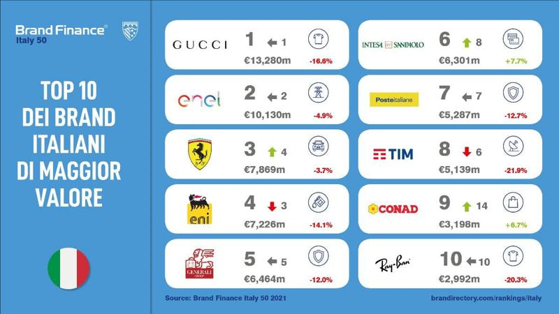 Brand Finance Italy 50 2021 1
